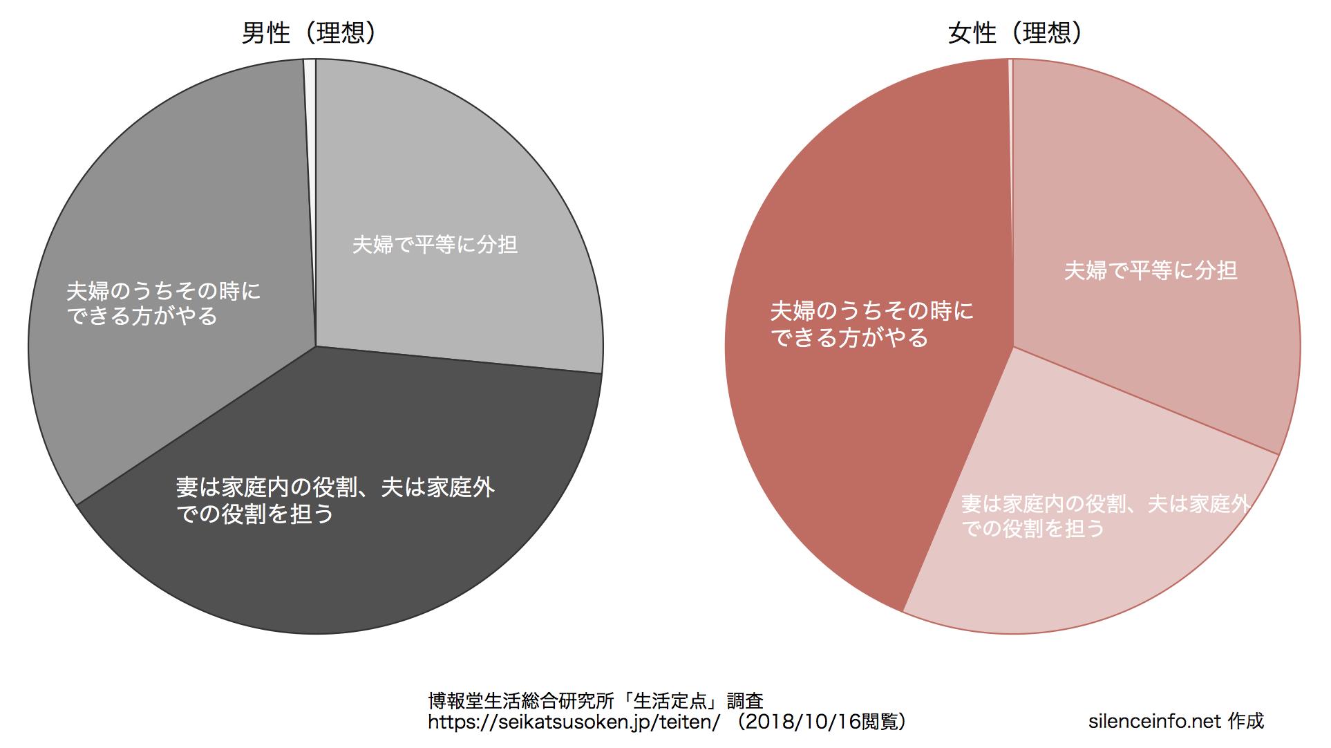 生活定点データで男女別に夫婦の役割分担の理想を比較した円グラフ