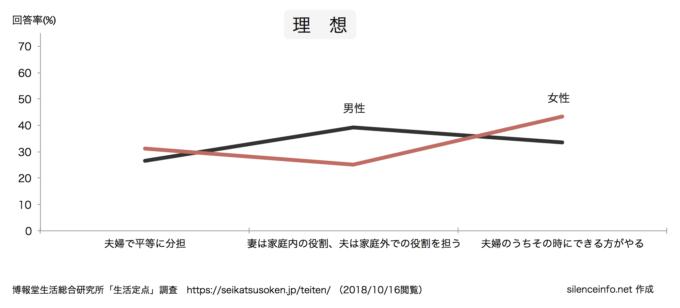 生活定点データで夫婦の役割分担の理想(男女別)を示したグラフ