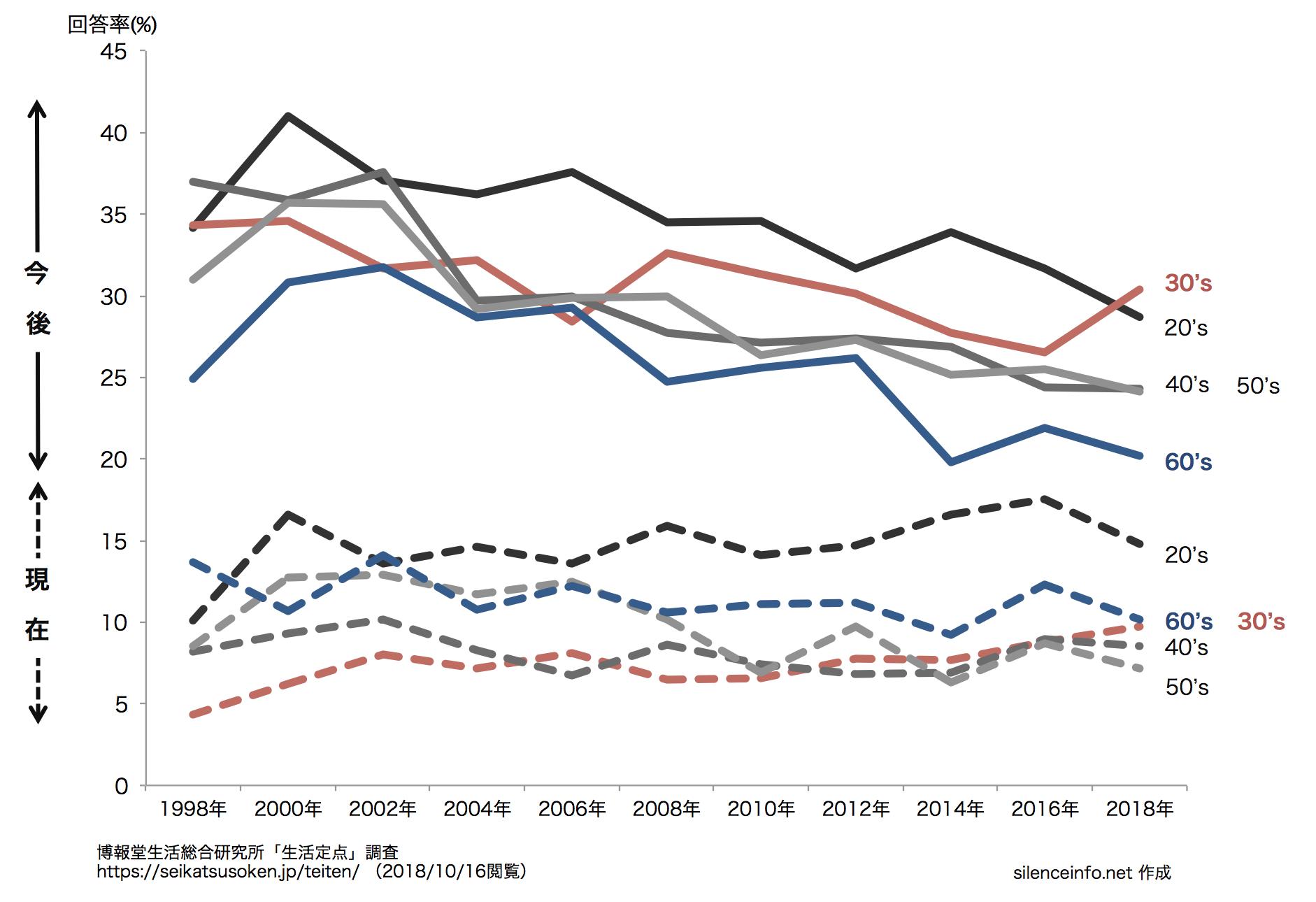 生活定点データのうち自分のための教養・勉強にかけるお金の回答率の推移を示したグラフ