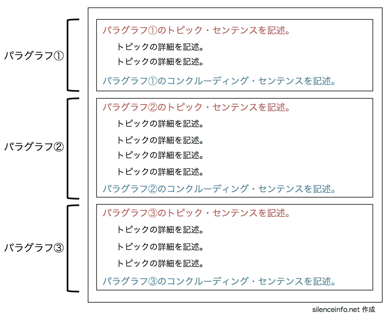 パラグラフライティングのコンクルーディングセンテンスの図