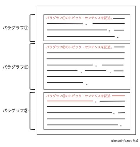 パラグラフライティングとトピックセンテンスの図