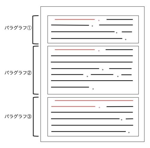 パラグラフ・ライティングの図