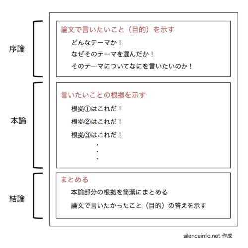 論文の構成 序論・本論・結論の図