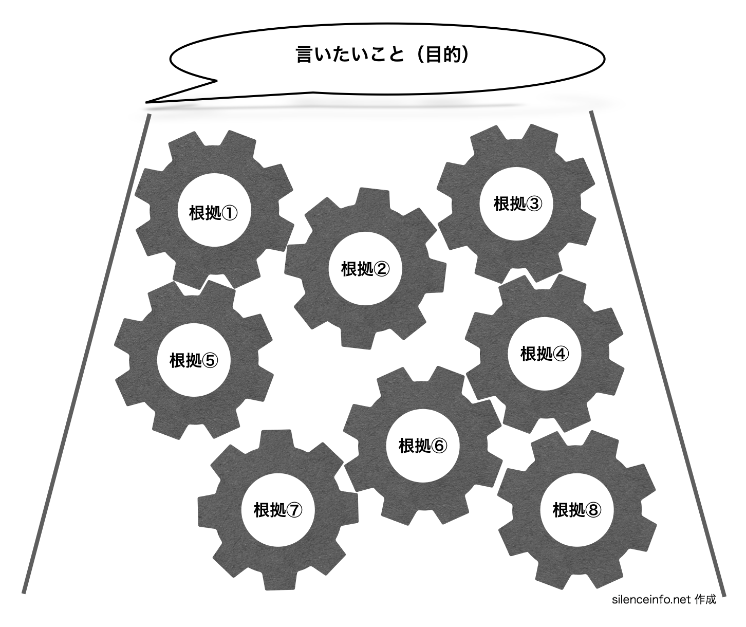 論文の構成 本論で根拠を積み上げている図