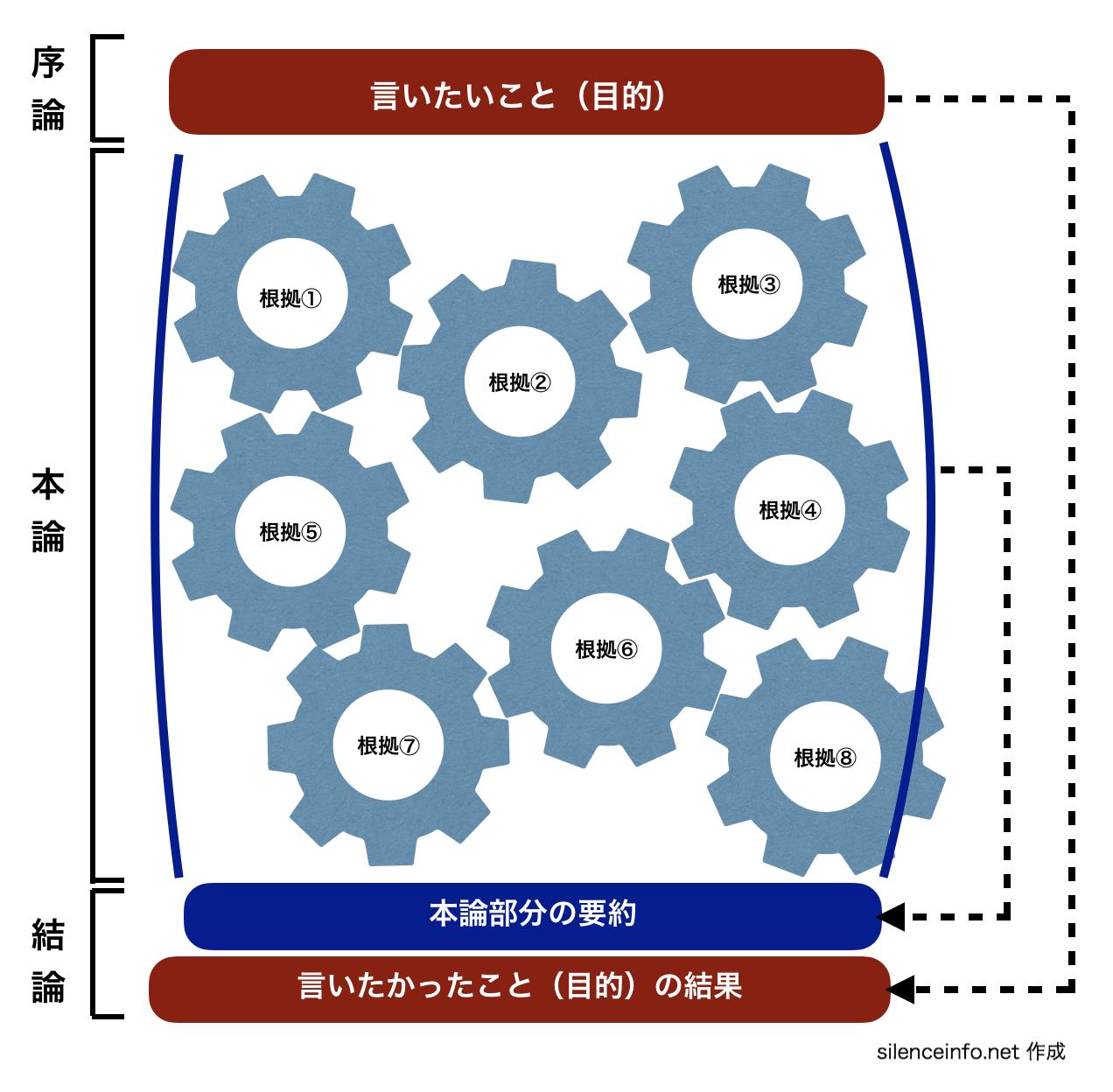 論文の構成 結論の記述内容を示した図