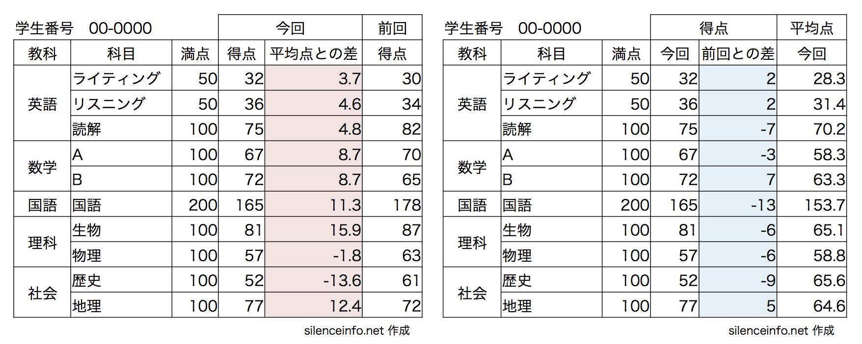 平均点との差と前回の得点との差 2つの表
