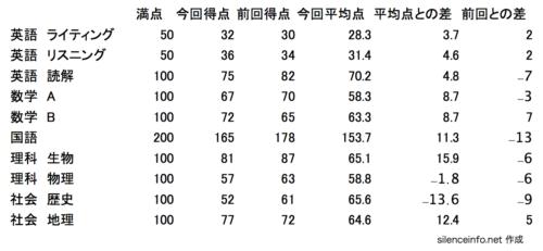 得点の差を計算した後の表