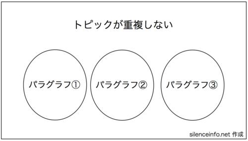 パラグラフが独立している図