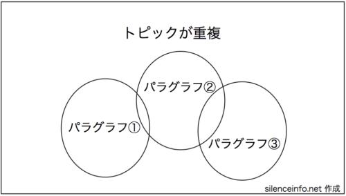 パラグラフが重複している図