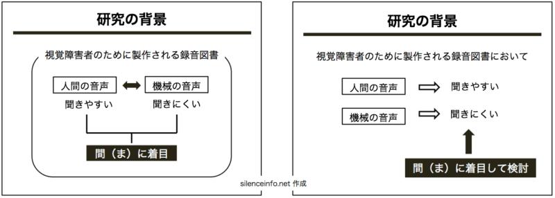 図や文字の配置を工夫したスライドと工夫していないスライドを並べて表示した図