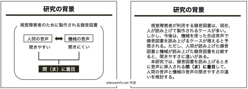 研究の背景を図で表現したスライドと文字で表現したスライドを並べて描いた図