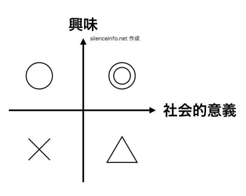研究テーマを選ぶための2軸を興味と社会的意義に設定した4象限の図