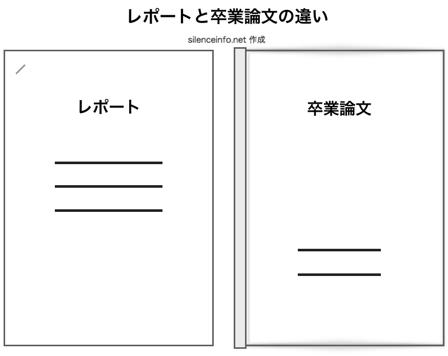 レポートと卒業論文の違いを表現した図