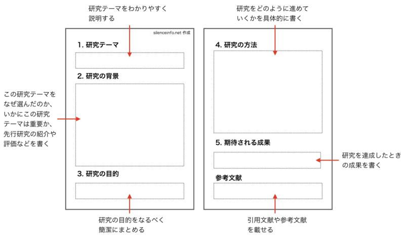 研究計画書の書き方の見本を示した図