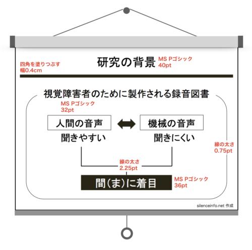 スライドに描かれた図のフォントの大きさと線の太さを説明した図