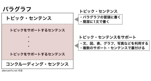 トピックセンテンスとサポートセンテンスを説明した図