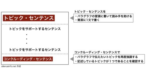 トピックセンテンスとコンクルーディングセンテンスを説明した図