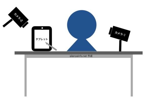 簡単な図形を使って実験の様子を描画した図