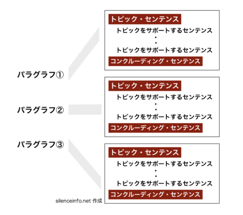 パラグラフライティングの基本的な形を示した図