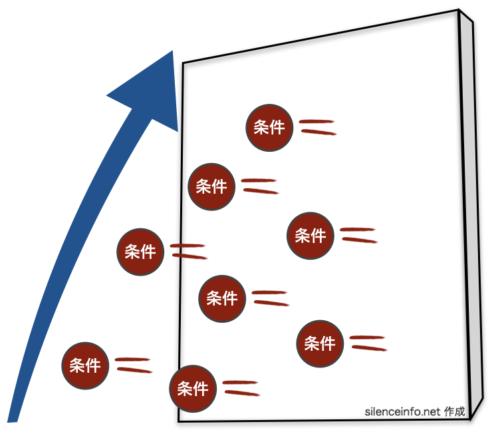 査読の壁から投げられる採録条件と論文のレベルアップを示す矢印を描いた図