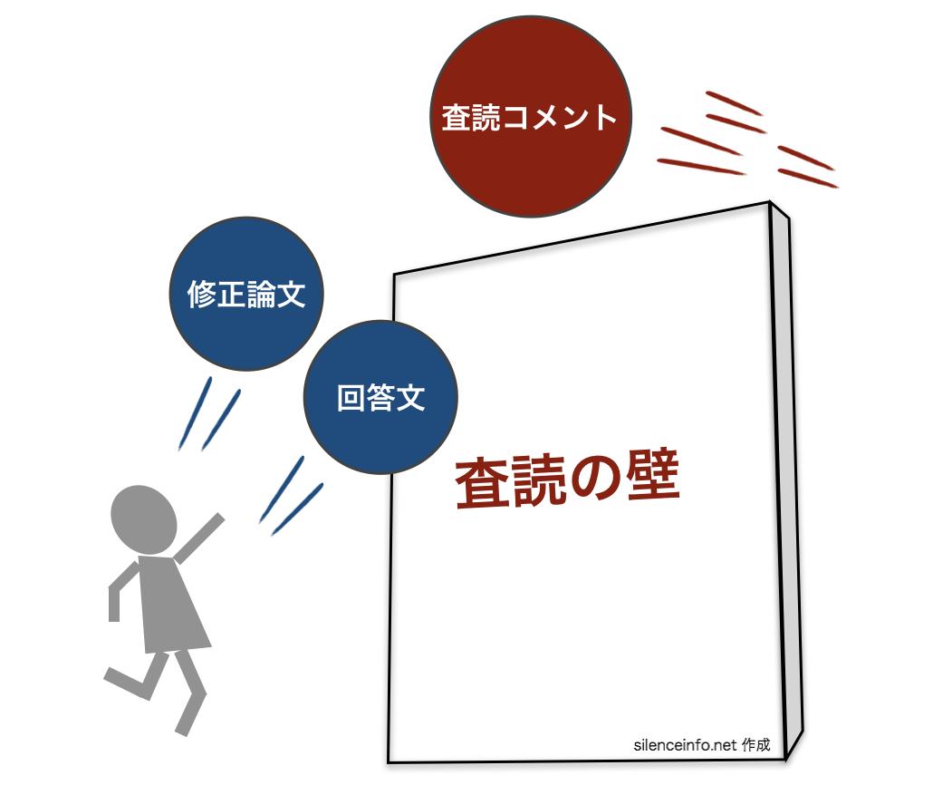 査読の壁を超えてくる査読コメントとそれに応える修正論文と回答文を表現した図