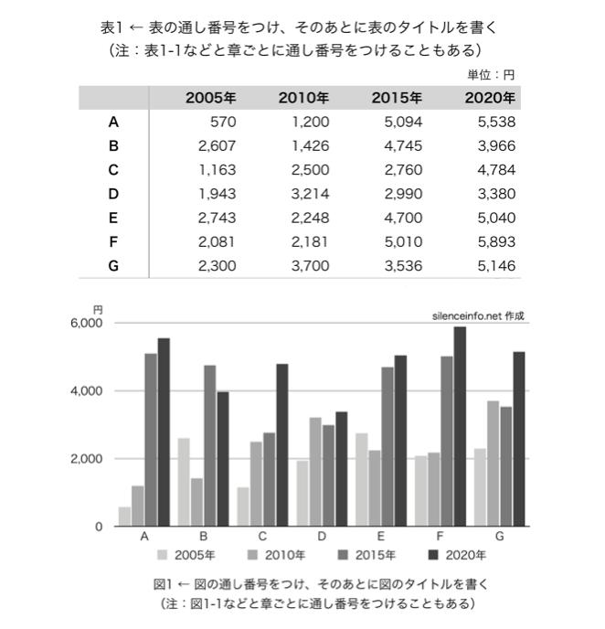 論文で使う表と図(グラフ)の描き方を示した図